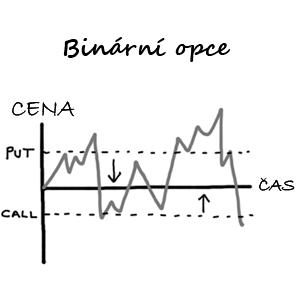 SERIÁL: Jak úspěšně obchodovat binární opce – 1. díl – seznámení, diskuze