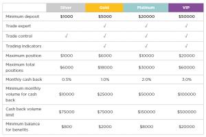 Kategorizace obchodních účtů