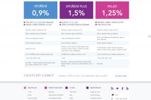 Spoření a vklady dle aktuálních podmínek (zdroj: www.zuno.cz)