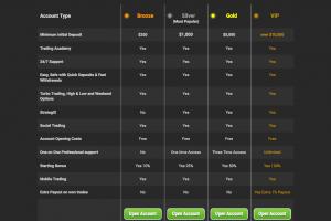 Typy obchodních účtů u V8Option