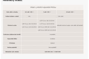 Vklady s 3měsíční výpovědní lhůtou (www.jtbank.cz)