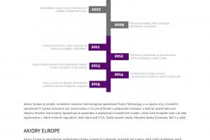 Vývoj společnosti Axiory Europe