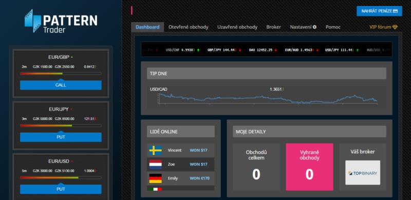 Platforma programu Pattern Trader