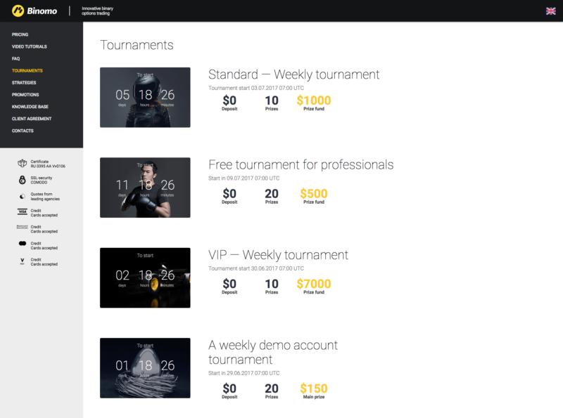 Broker pořádá turnaje v obchodování binárních opcí