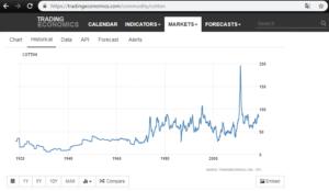 Bavlna - historický vývoj ceny