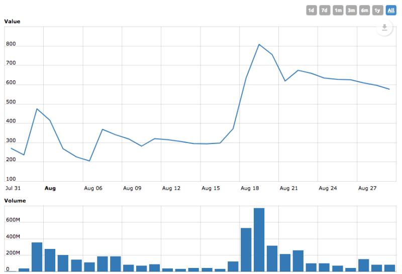 Graf Bitcoin Cash - vývoj po rozdělení měny