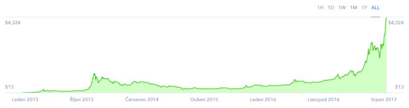 Bitcoin - graf vývoje ceny
