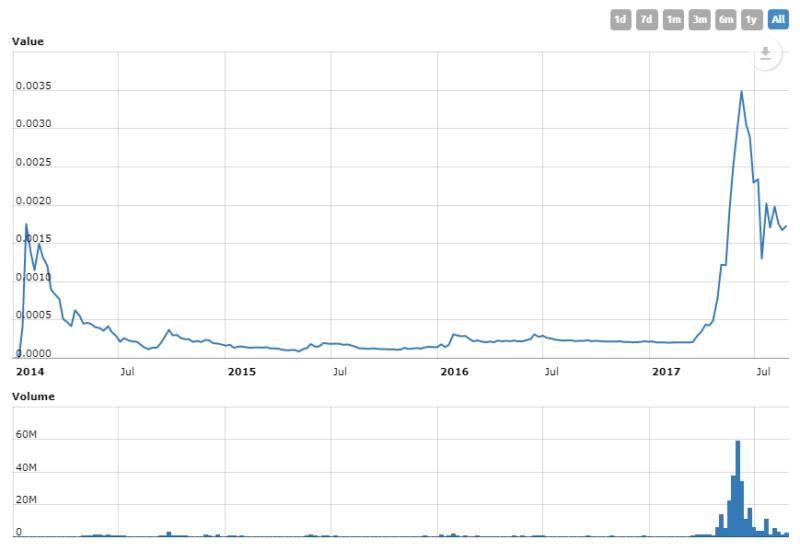 Dogecoin - historický vývoj ceny (graf)