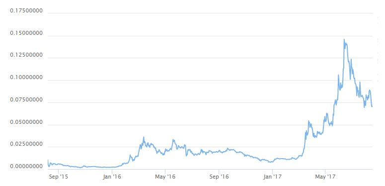 Graf vývoje ETH/BTC (srpen 2017)