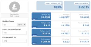 Litecoin těžba - ukázkový výpočet ekonomické návratnosti