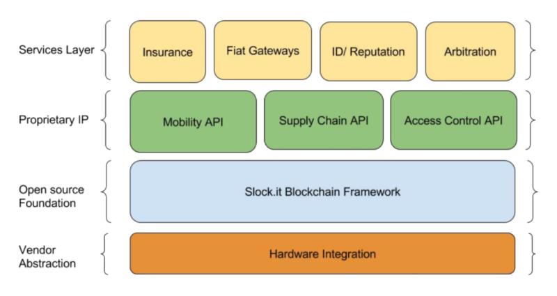 Princip fungování aplikace Slock.it