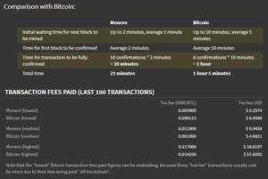 Srovnání s Bitcoinem