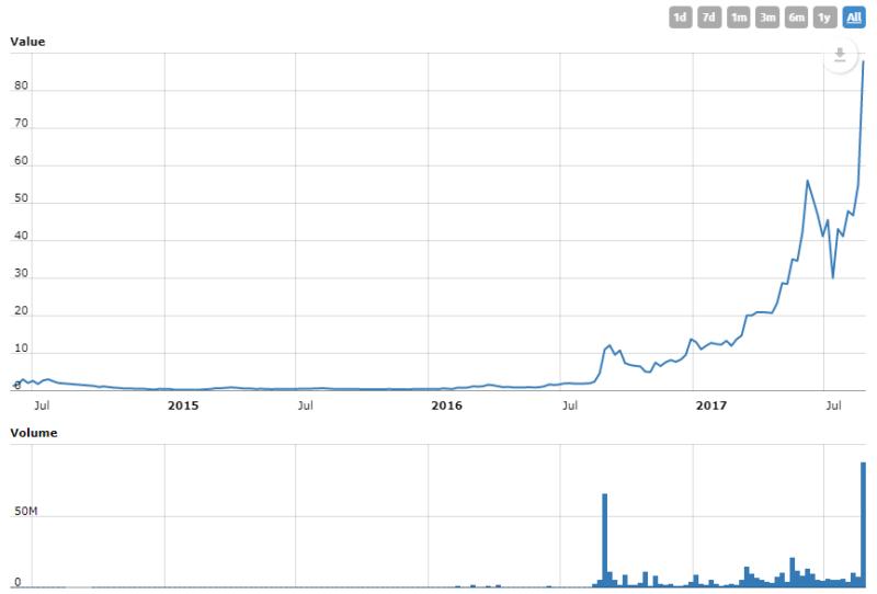 Vývoj ceny Monero - graf