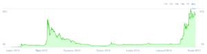 Vývoj Litecoinu - graf