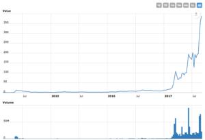 Graf Dash - historický vývoj ceny