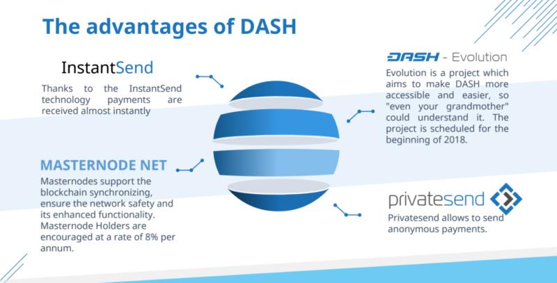 Přednosti kryptoměny DASH