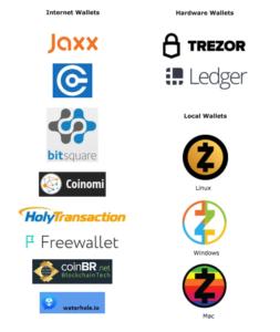 Přehled podporovaných peněženek