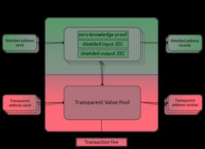 Princip transakcí v síti digitální měny