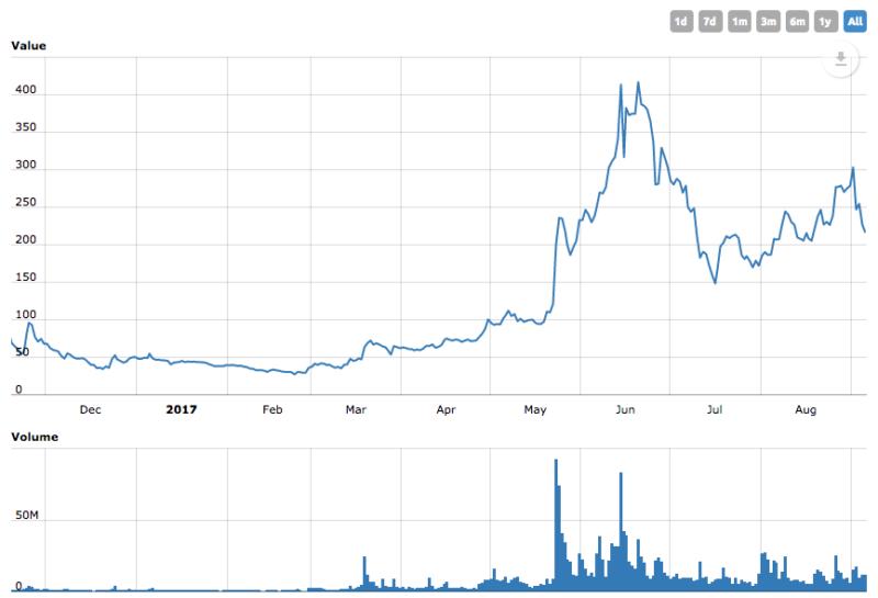 Vývoj měny Zcash (graf ceny)
