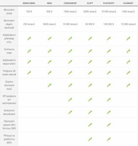 Přehled typů obchodních účtů