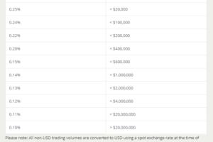 Bitstamp - poplatky za obchodování