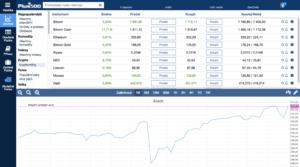 Investiční krypotměny u brokera Plus500
