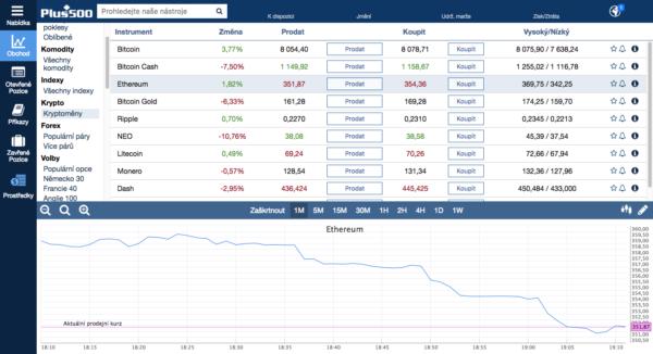 Investování do kryptoměn jinak - obchodování CFD u Plus500