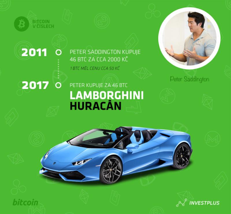 Kryptoměny investice - Lamborghini Huracán
