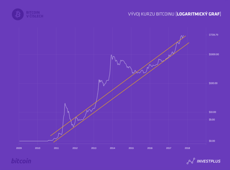 Kurz Bitcoinu na logaritmickém grafu