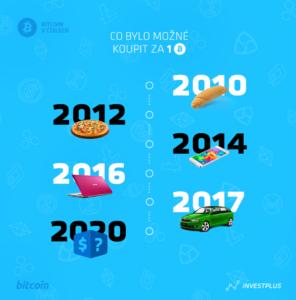 Růst hodnoty Bitcoinu v minulosti