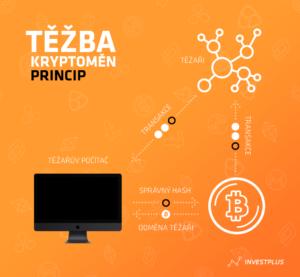 Těžba kryptoměny Bitcoin - princip
