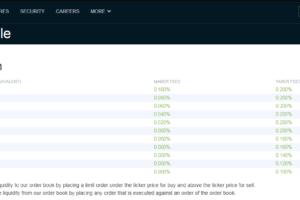 Transakční poplatky u Bitfinex