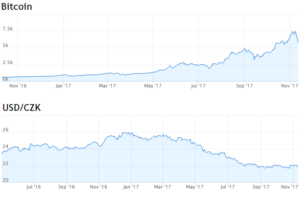 Volatilita Bitcoin vs CZK