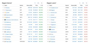 Jak si stojí jednotlivé altcoiny můžete sledovat na webu CoinMarketCap.com