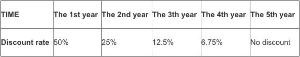 Zvýhodnění poplatků na základě délky obchodování na Binance