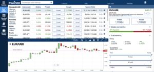 FOREX - nákup měn - pro začátečníky