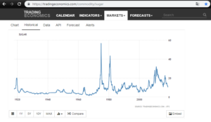 Cukr - historický vývoj ceny