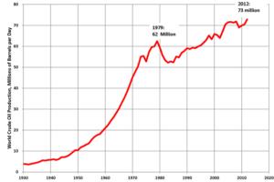 Produkce komodity za den v milionech barelů