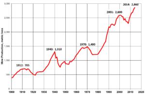 Celosvětová produkce v metrických tunách