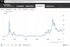 Stříbro - historický vývoj ceny