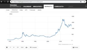 Zlato - historický vývoj ceny komodity
