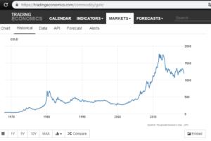 Zlato - historický vývoj ceny