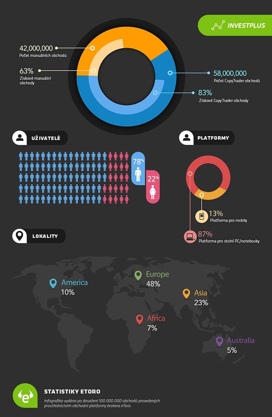 Statistiky platformy Copy Trader u brokera eToro