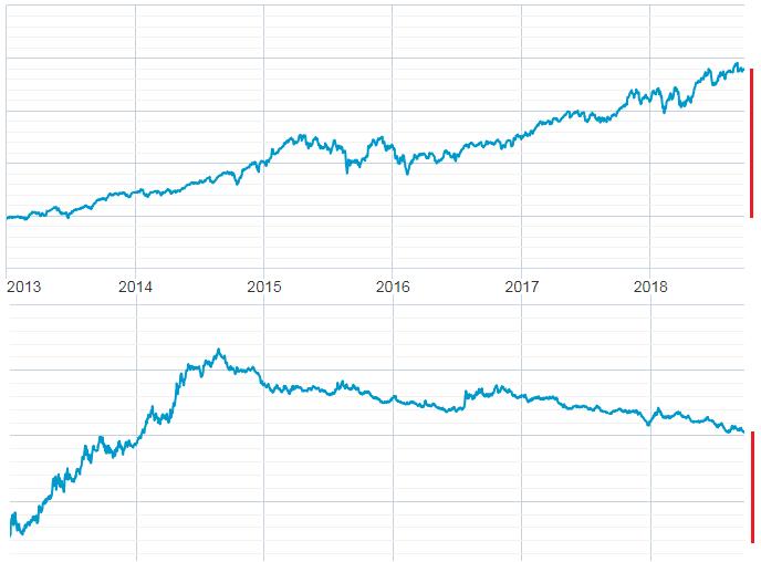 Výnos podílových fondů - srovnání