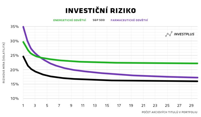 Investování do akcií pro začátečníky - diverzifikace
