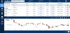 Návod: Obchodování komodit u Plus500