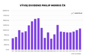 Příklad vývoje dividendy Philip Morris ČR