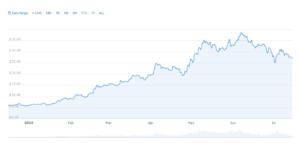 Binance coin vykázal růst 350%