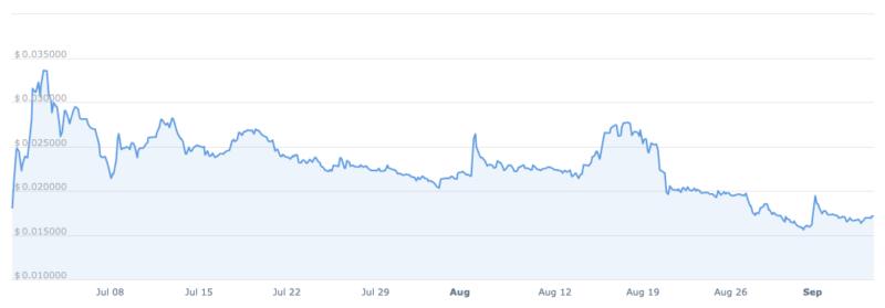Vývoj ceny tokenu WXT