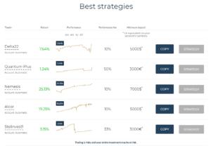 Nejlepší strategie na platformě Top Trader
